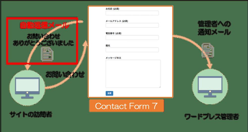 Contact Form 7 メールの設定 自動返信メール