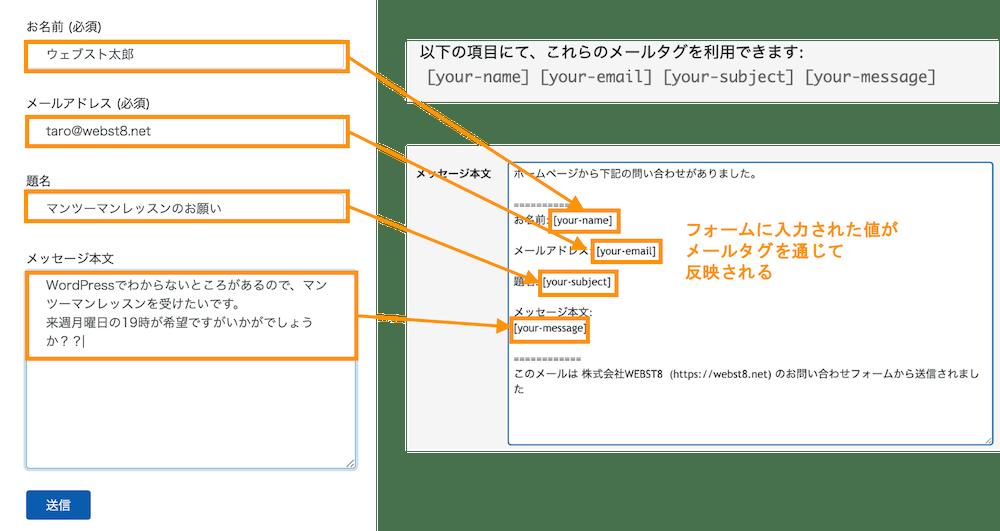 フォームに入力された値が メールタグを通じて 反映される