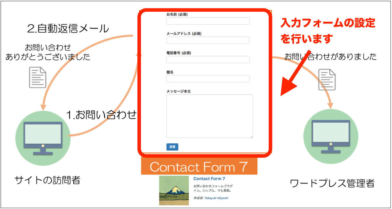 Contact Form 7 入力フォームの設定