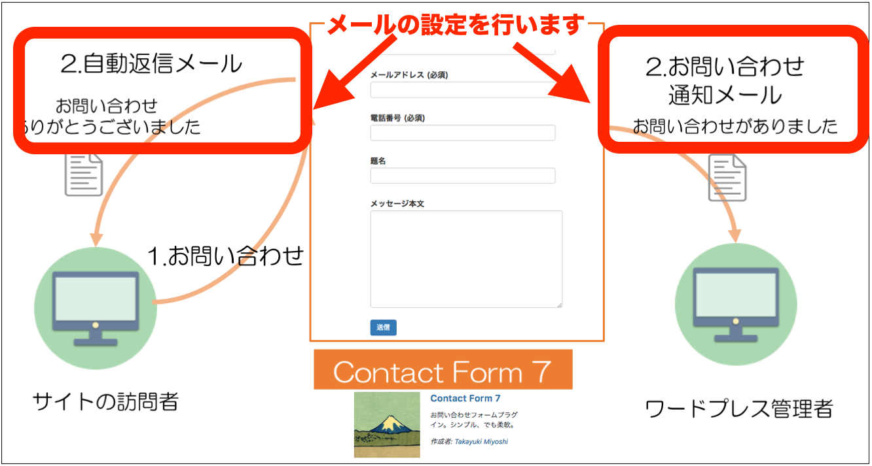 Contact Form 7 メールの設定