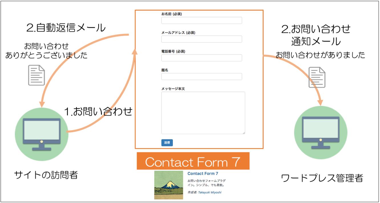 ワードプレスお問い合わせプラグインContact Form 7でメール通知と自動返信メールを設定する