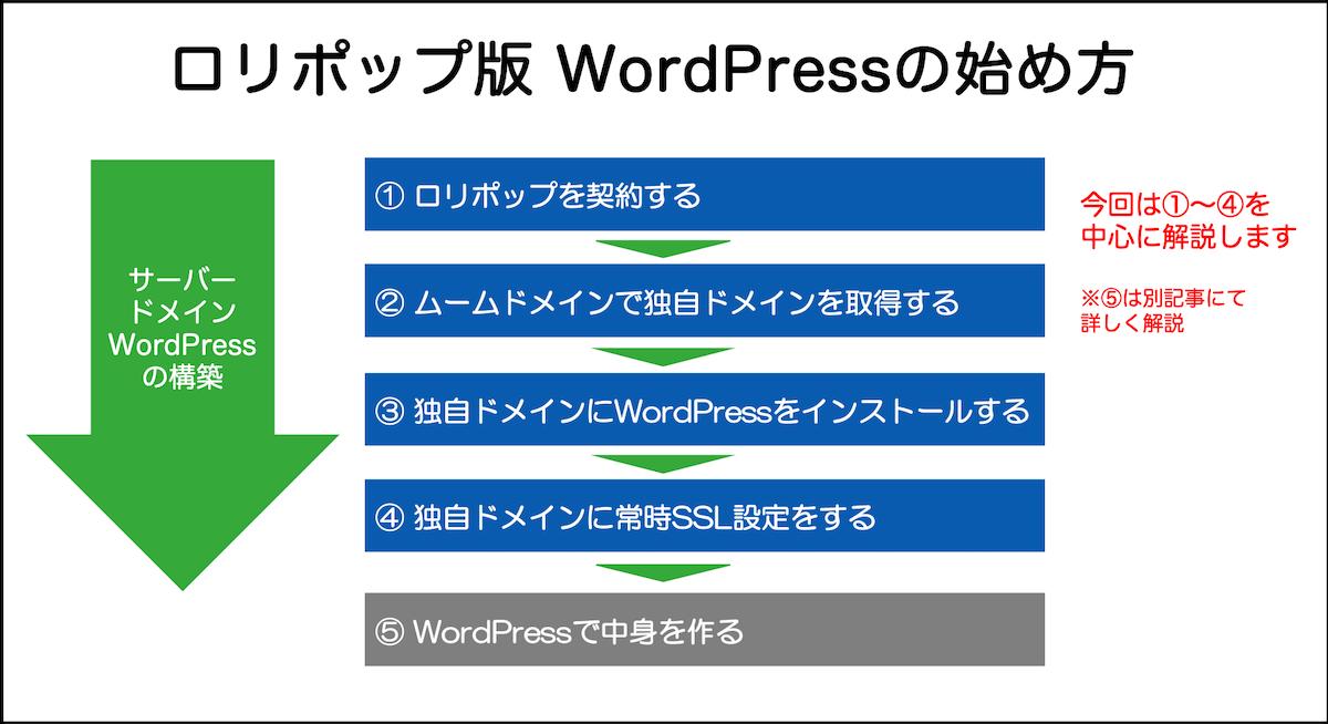 ロリポップ版 WordPressの始め方