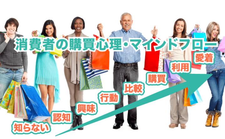 【マーケティング】消費者の購買心理・ 顧客心理を7段階にプロセス化したマインドフロー