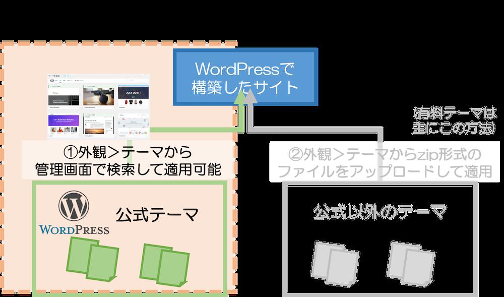 ①WordPress公式テーマを設定する方法