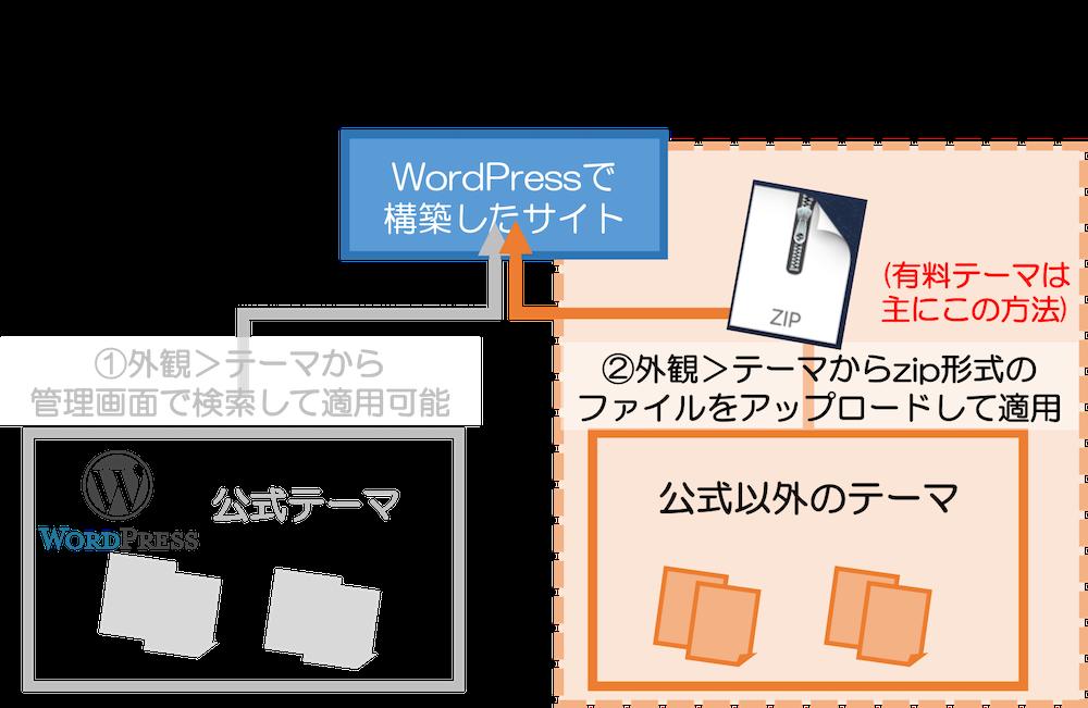 ② zip形式のテーマをアップロートしてテーマ変更する方法