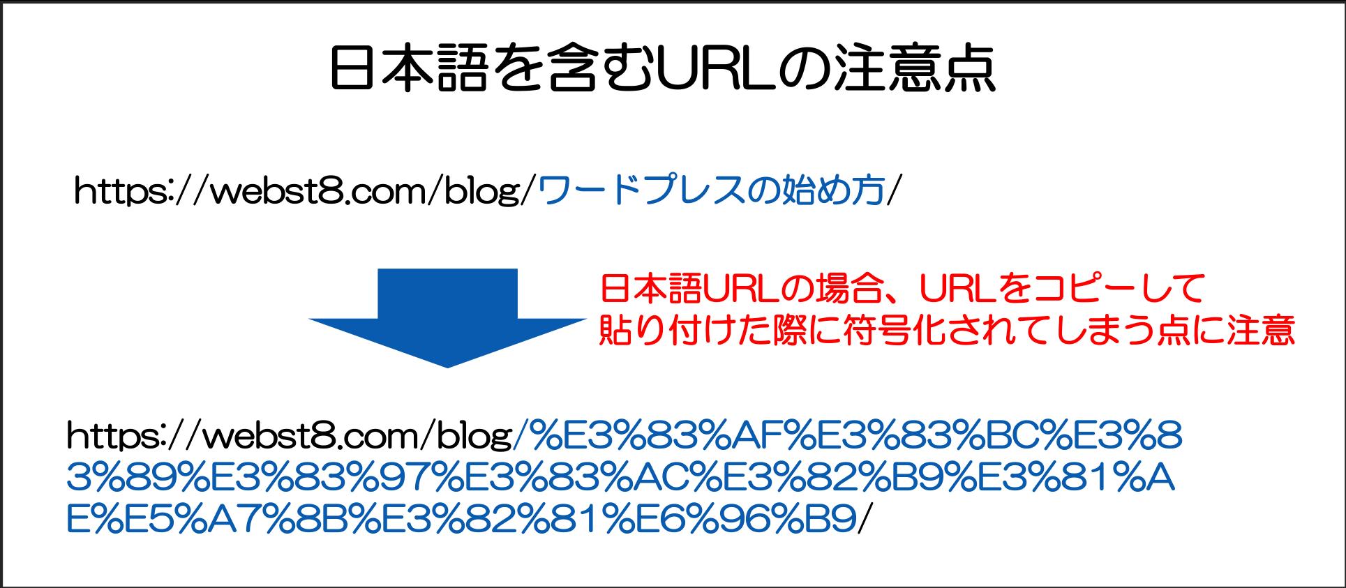 日本語を含むURLの注意点
