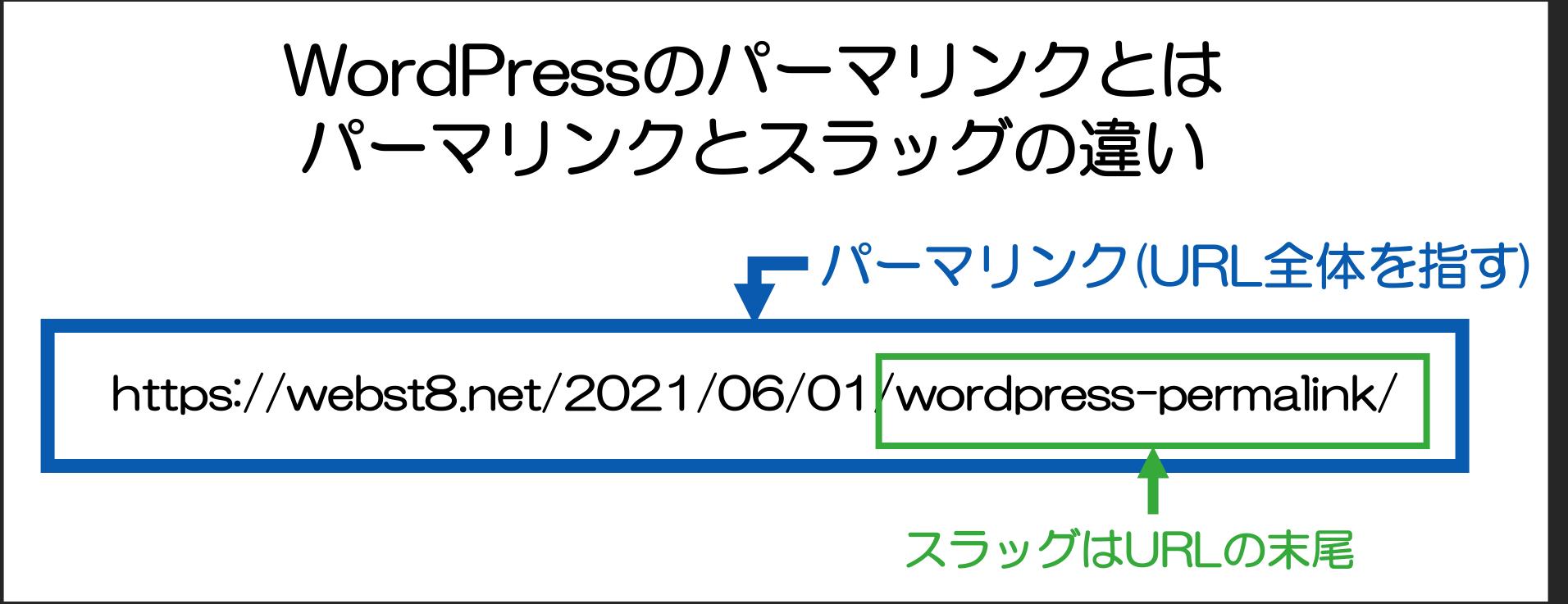 WordPressのパーマリンク とは