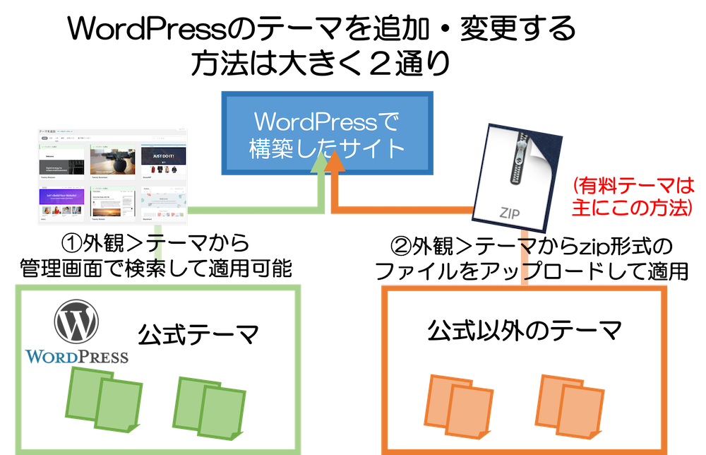 WordPressのテーマをインストールする方法は大きく2通り