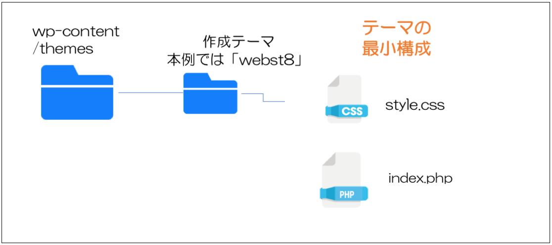 ワードプレステーマの最小構成。style.cssとindex.php