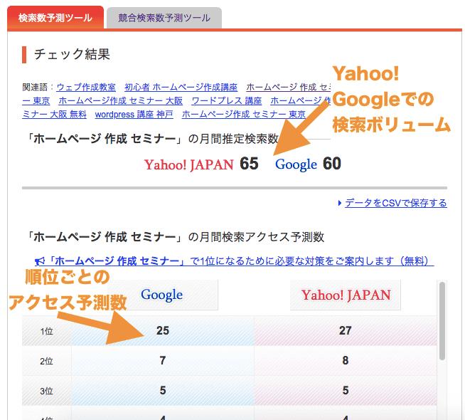 aramakijakeで「ホームページ 作成 セミナー」で検索数チェックした結果。Yahoo!とGoogleの検索数と、サイト順位ごとの流入予測数が表示される
