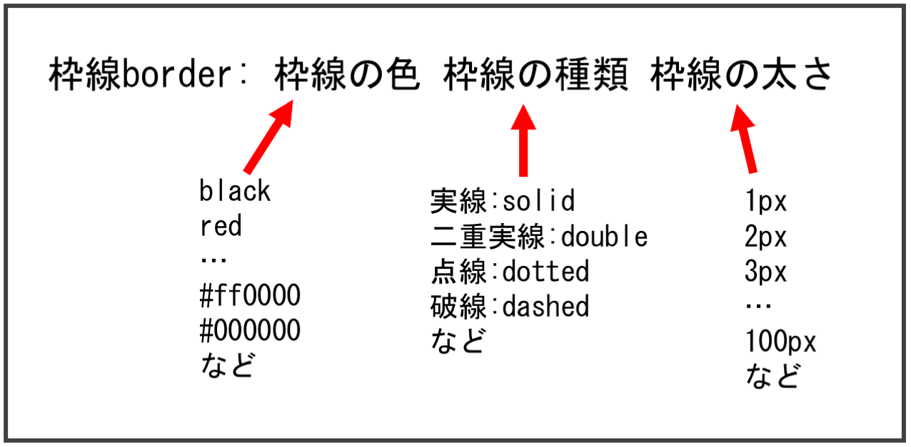 枠線の説明