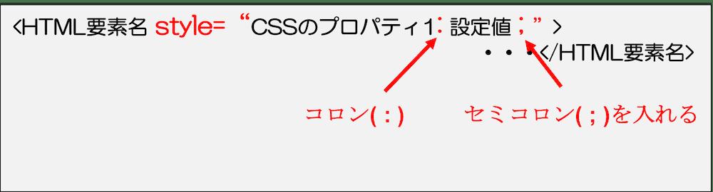 CSS インラインスタイルシート形式での書き方