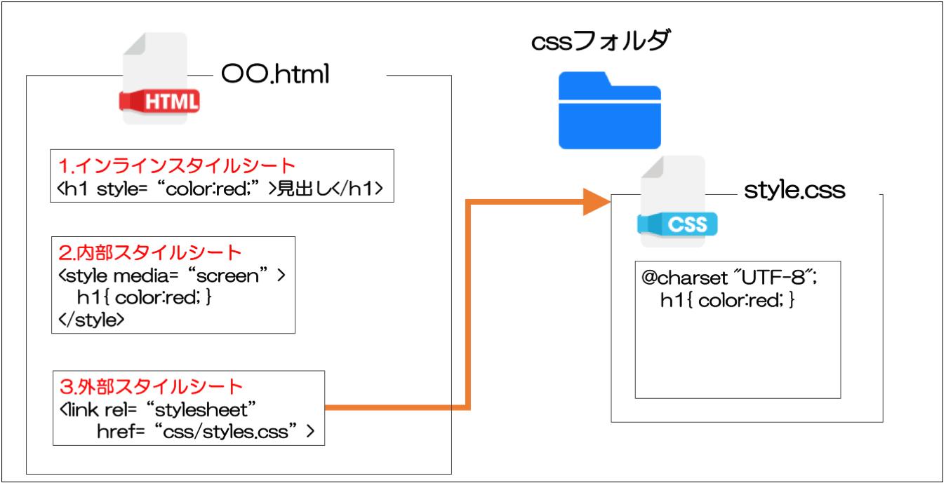 CSSの3つの方式 インラインスタイルシート 内部スタイルシート 外部スタイルシート