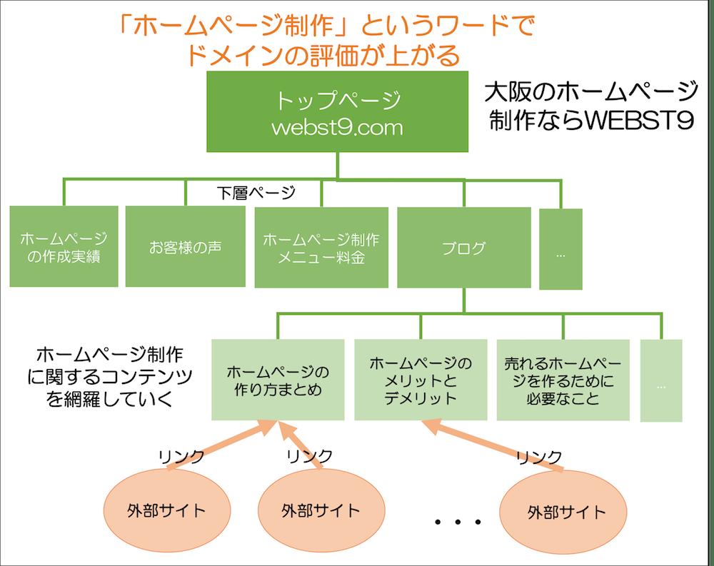 ドメイン評価の仕組みの図