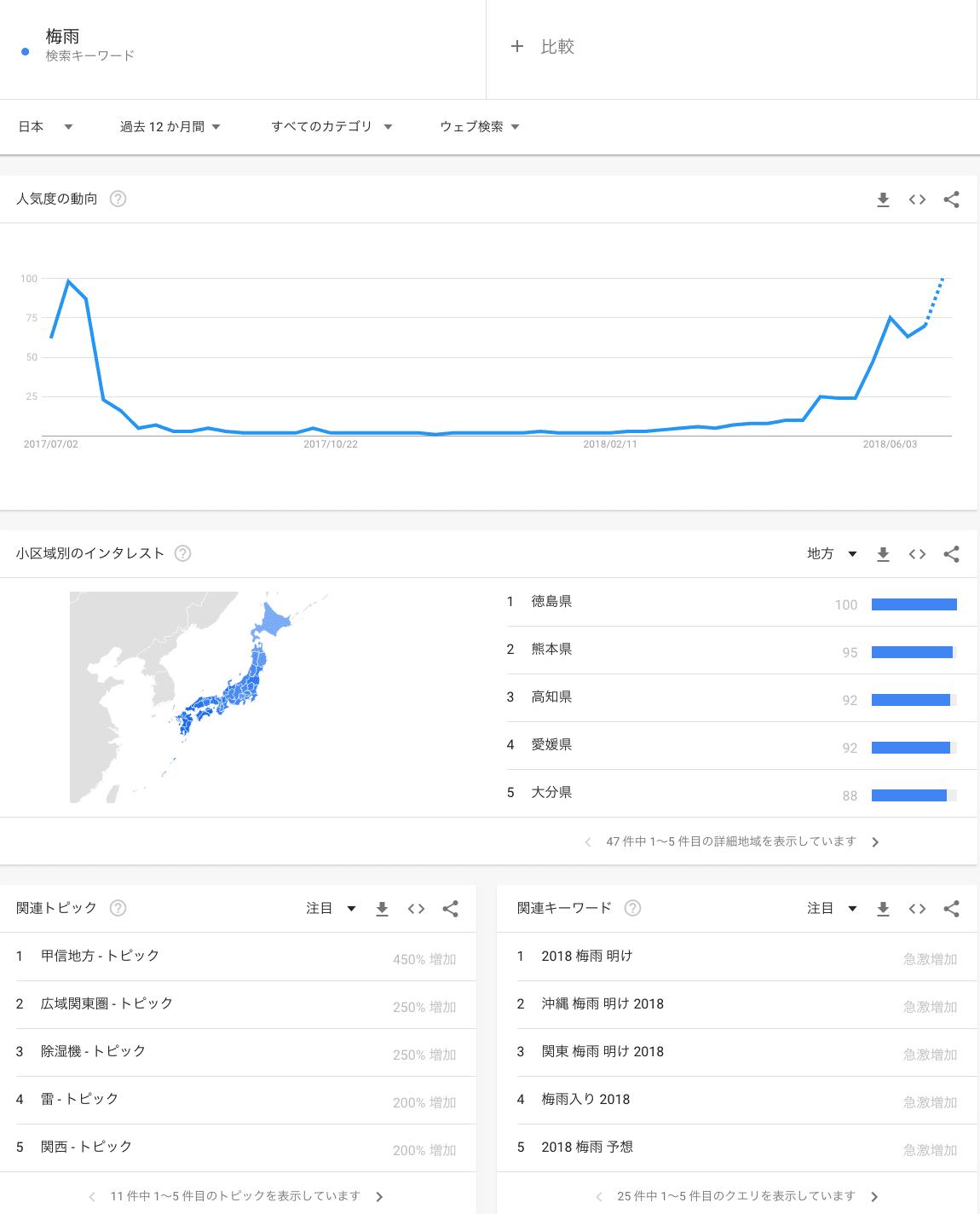 Googleトレンド 梅雨で検索した例 7月付近で上昇