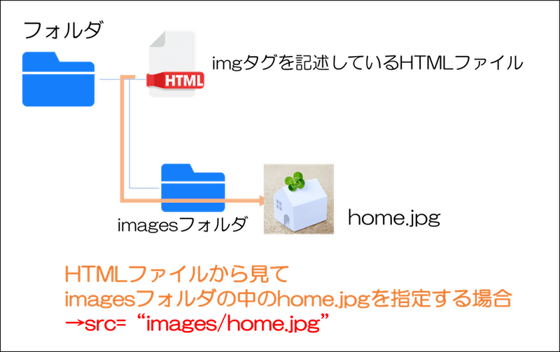 imgタグ 画像の指定方法
