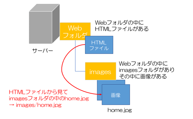 "HTML 入門 <img src="""">の指定方法"