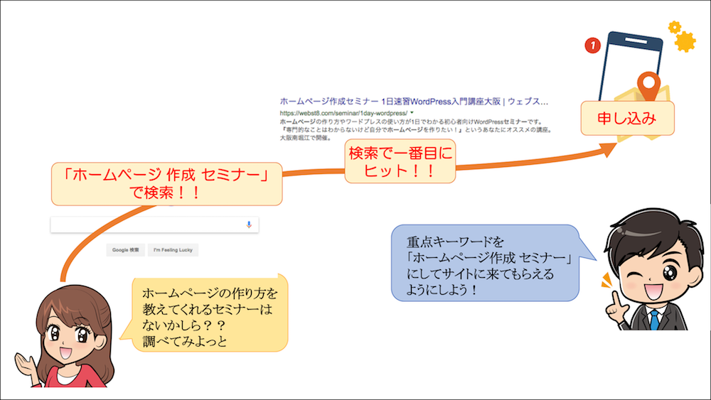 検索エンジンキーワードを入力後、サイトがヒットして申し込みされる流れ