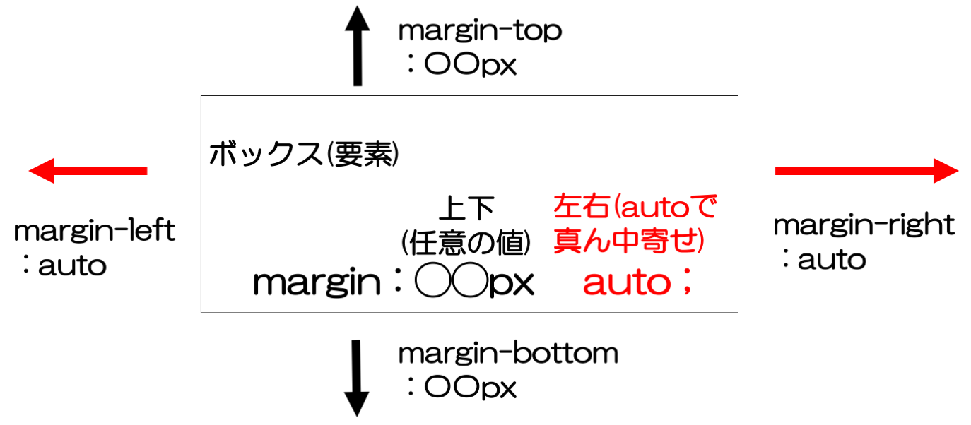 margin:〇〇px auto;で要素を真ん中寄せにする