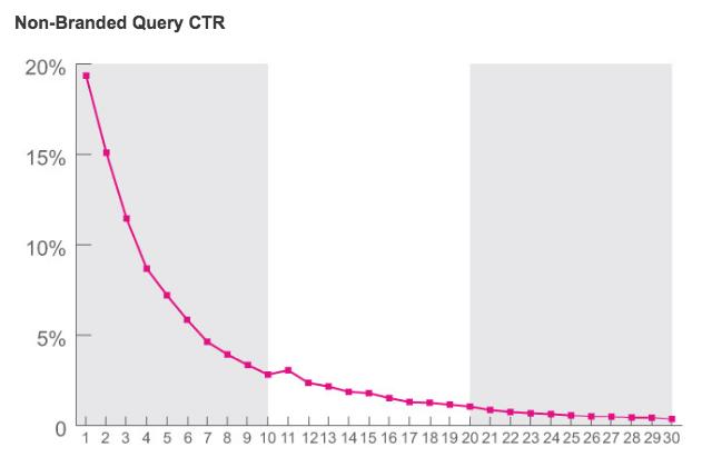 NetBooster社 検索順位とクリック率の関係 2014年度