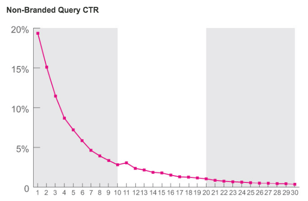 NetBooster社の2014年の調査。検索順位とクリック率の関係。
