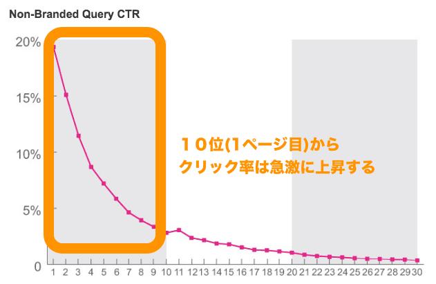 サイト順位とクリック率の関係。10位以内(1ページ目)からクリック率が急激に上昇する
