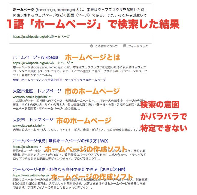 「ホームページ」で検索した結果(表示結果がバラバラ)