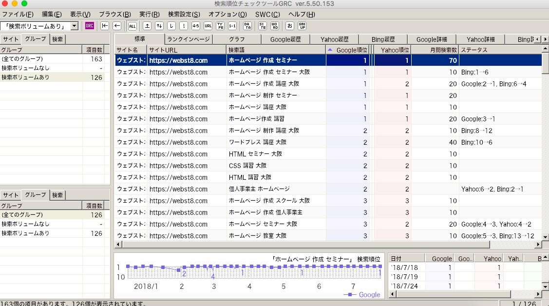SEOツール GRC ウェブストエイトのデータ
