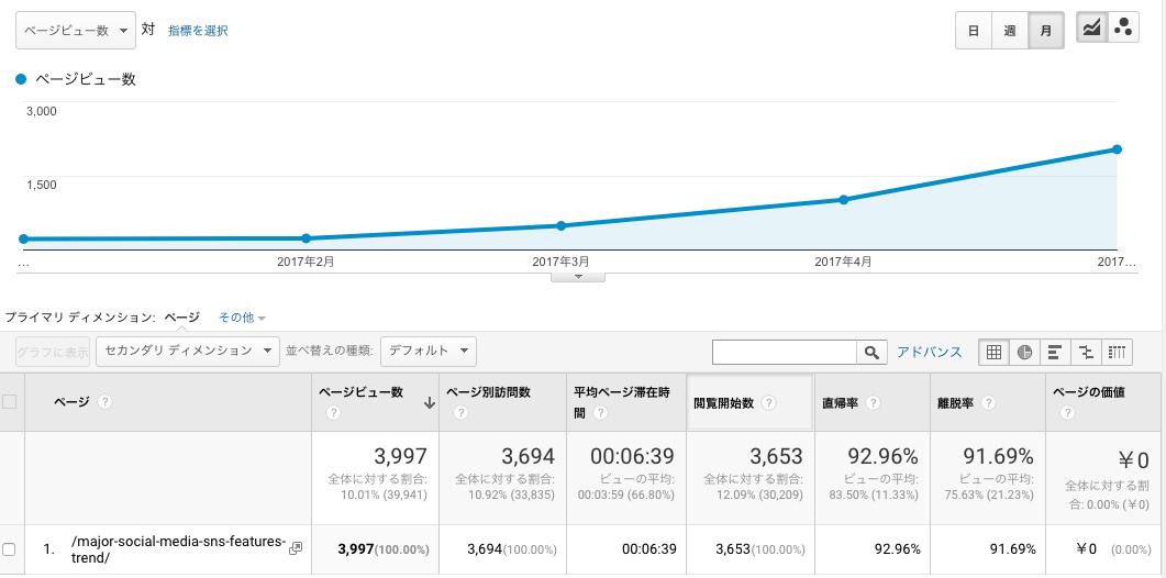 SNS記事のアクセス数推移 月別レポート