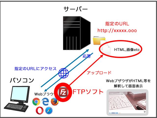FTPソフトでサーバーにファイルをアップロードする