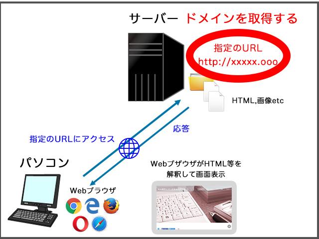 Webの仕組み ドメインを取得する