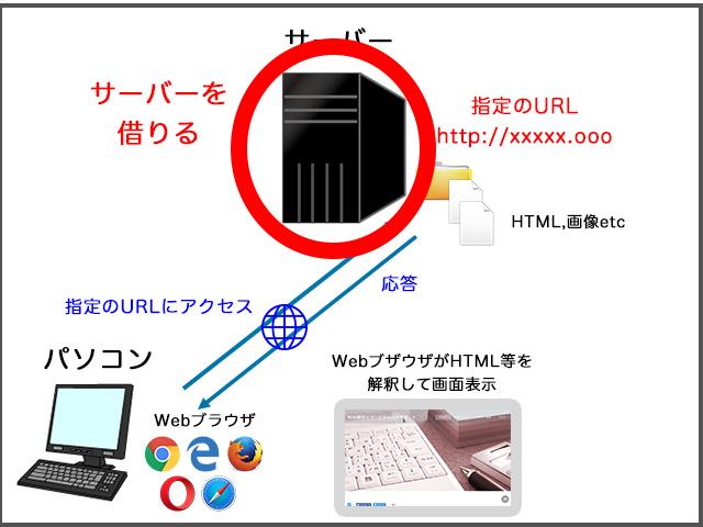 Webの仕組み サーバー