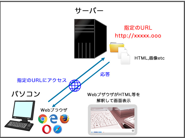 Webの仕組み概要