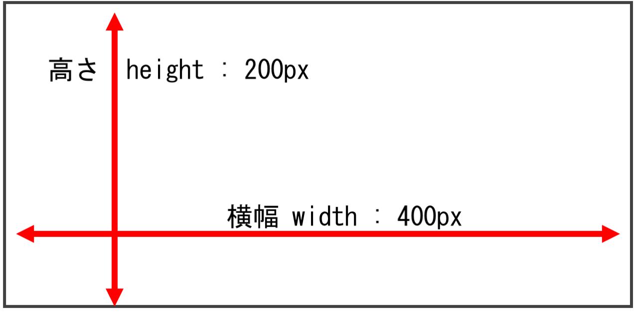 高さと横幅に関するスタイルの説明