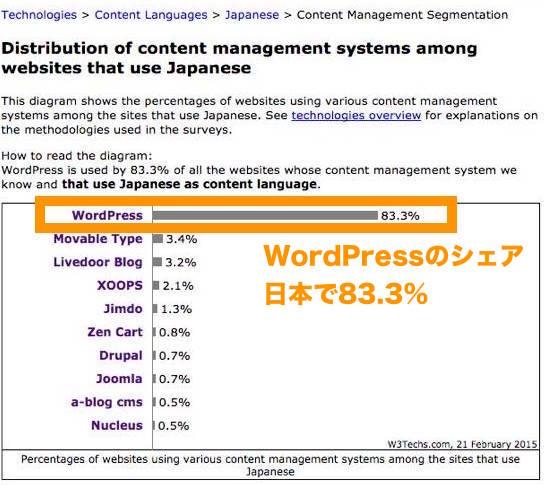 2015年時点 日本のワードプレスシェア