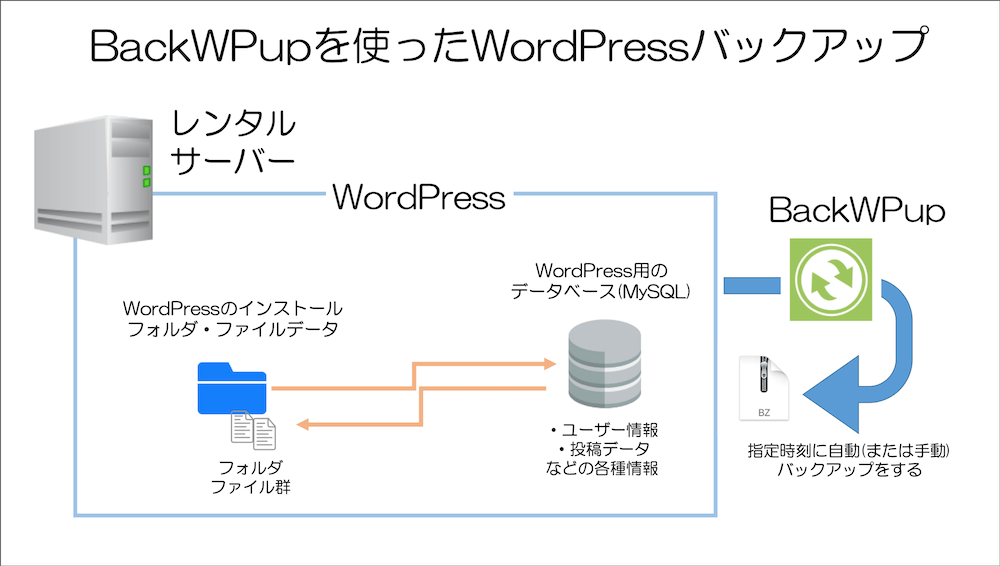 BackWPupでWordPressをバックアップする概要図