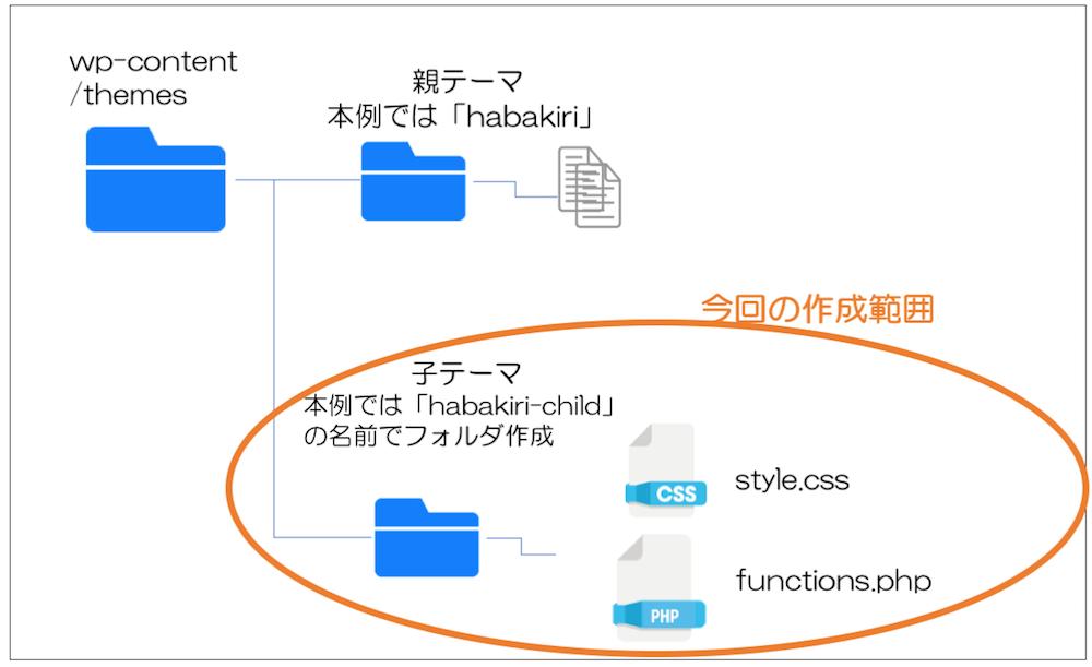 wordpress 子テーマの構成図