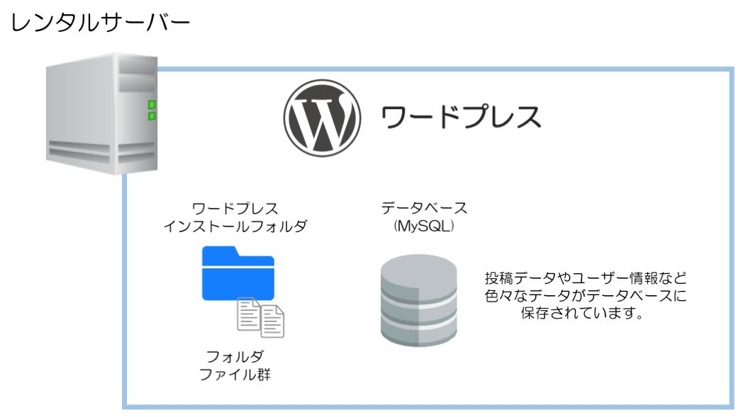 ワードプレスの仕組み インストールフォルダとMySQL(データベース)の図
