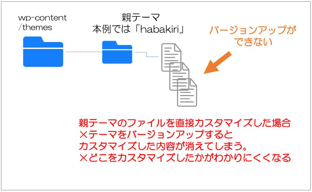 適用している既存のテーマのファイルをそのままカスタマイズした場合、そのテーマをアップデートすると自分でカスタマイズした内容が全てリセットされる