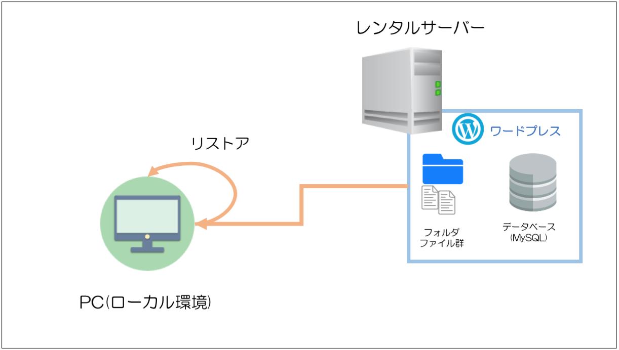レンタルサーバー上のワードプレスをローカル環境に引越しする