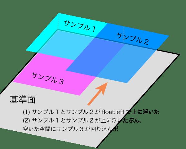 サンプル1とサンプル2はfloat:leftで上に浮いている。空いた空間にサンプル3が回り込んだ