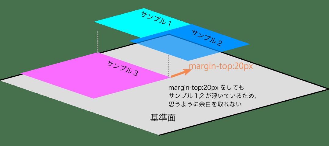 サンプル3にmargin-top:20pxを設定しても、直前の要素のサンプル1,2が浮いているため思うように余白を取れない
