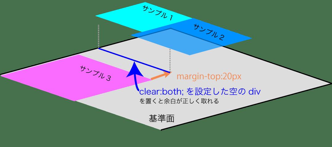 サンプル3の直前にclear:bothを設定した空のdivを配置すると余白が正しく取れる