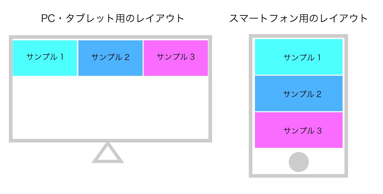 PC・タブレットとスマートフォン用にレイアウトを分けるレスポンシブデザイン