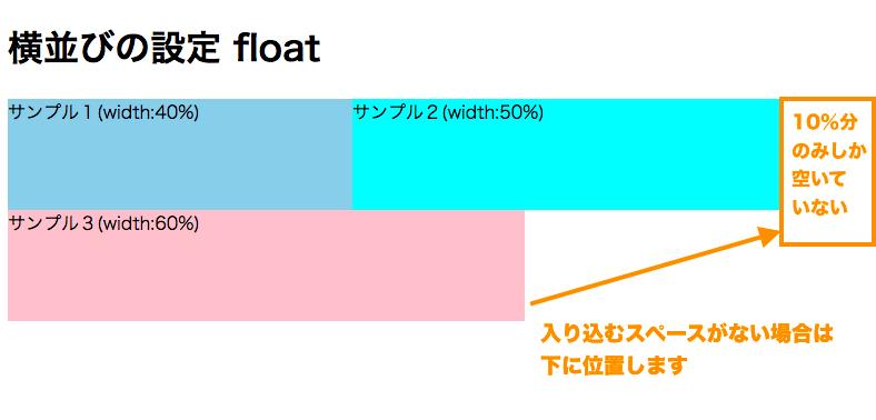 float:leftで横並びにしても横幅が狭くて入り込めない場合は下にずれる