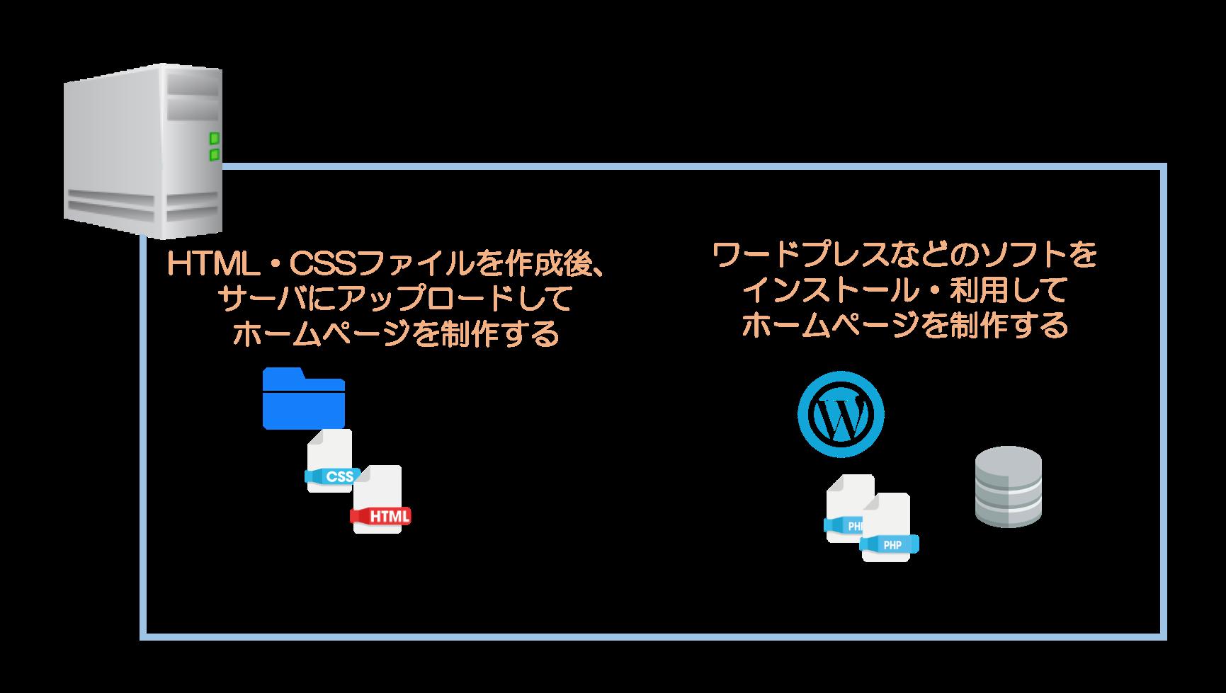 パターン1:HTML・CSSファイル等を自分で作成して構築する。パターン2:Wordpressのようなソフトウェアをつかって制作する