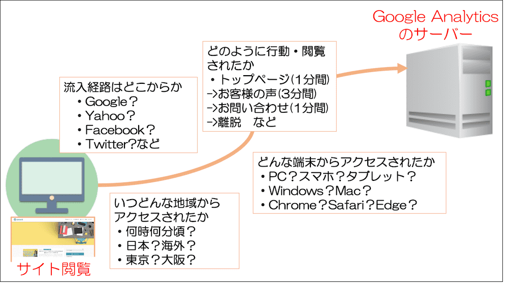 Google Analyticsで収集される情報の一例