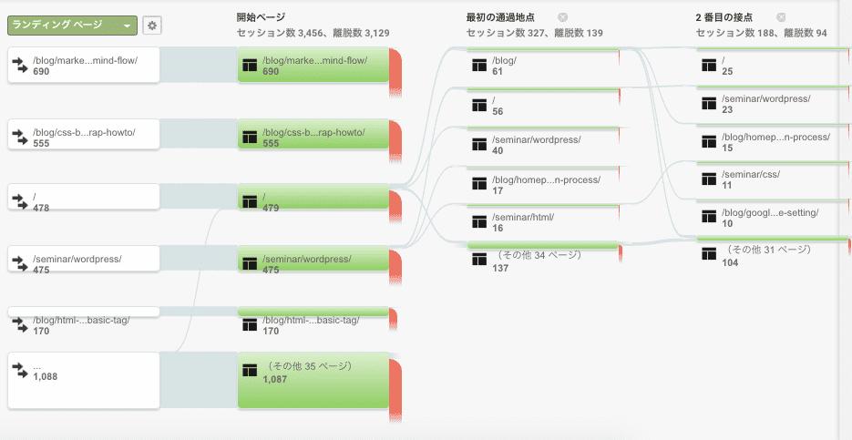 グーグルアナリティクス ユーザーの行動