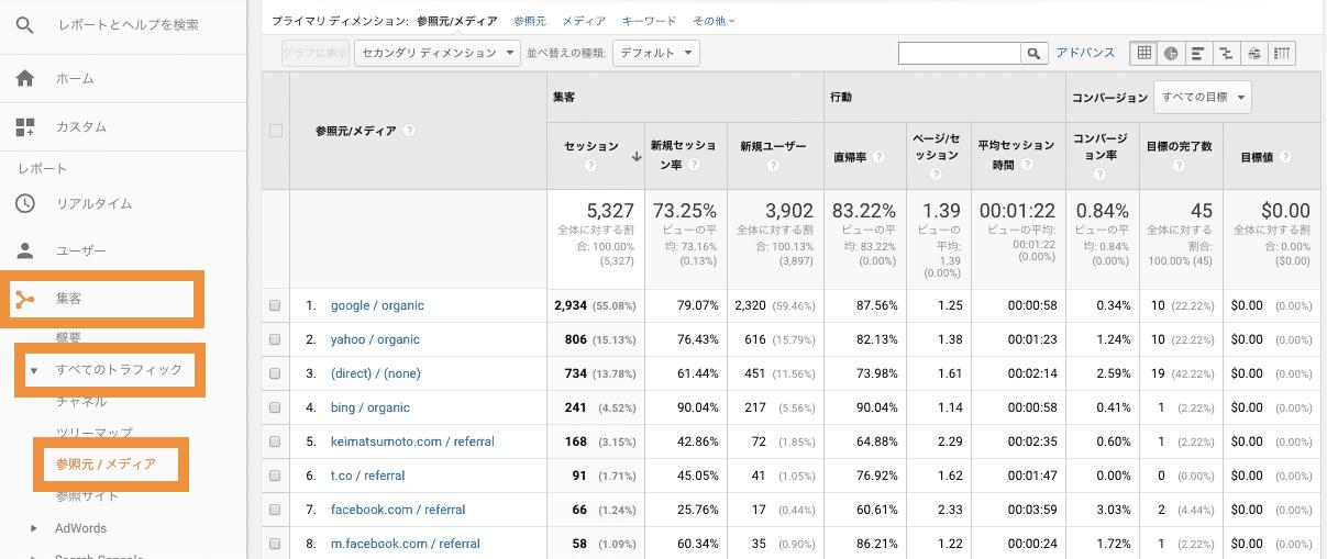 グーグルアナリティクス 集客>全てのコンテンツ>参照元・メディアのデータサンプル