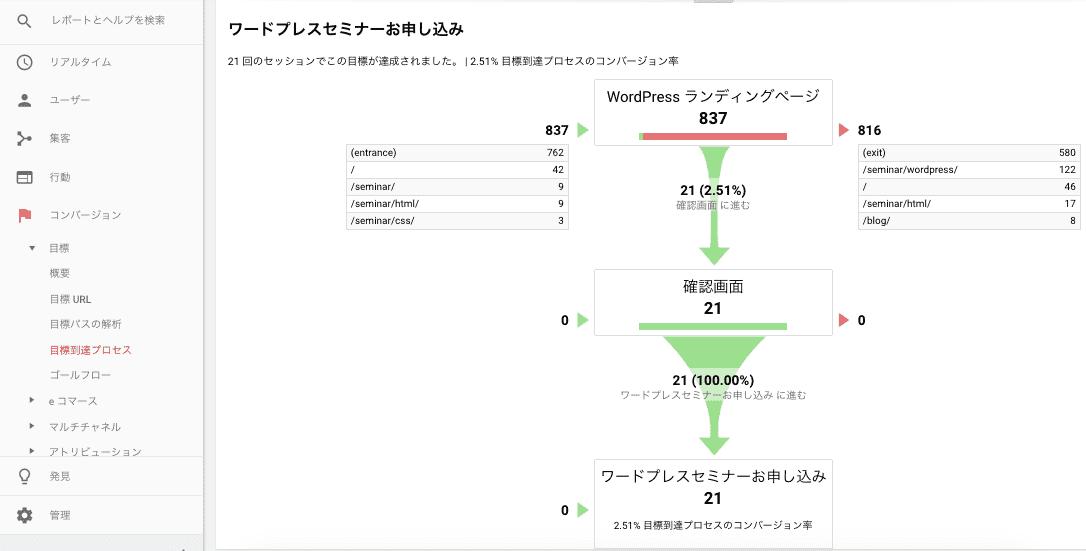 グーグルアナリティクス ワードプレスセミナーページでのコンバージョン情報